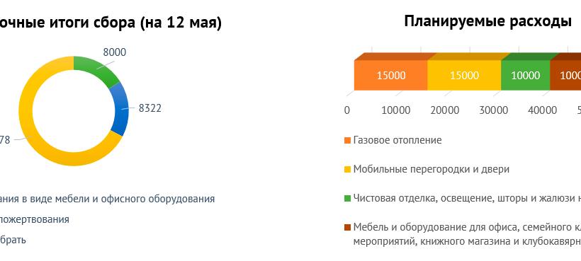 Первые итоги сбора средств для Дома Свободной России