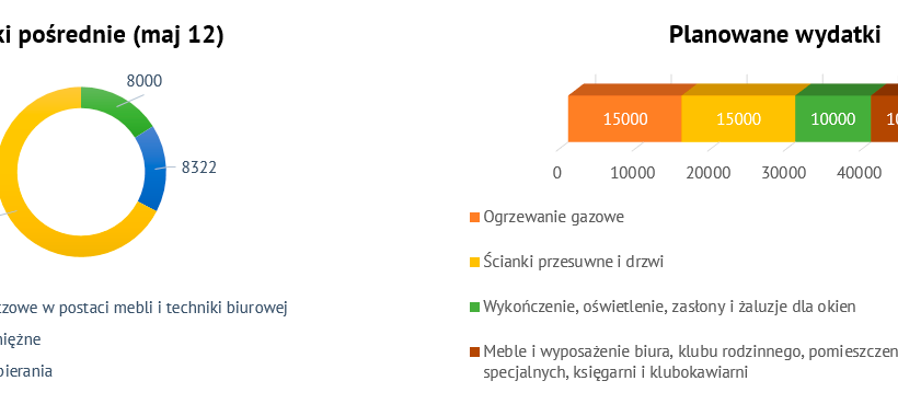 Pierwsze wyniki zbiórki na Dom Wolnej Rosji
