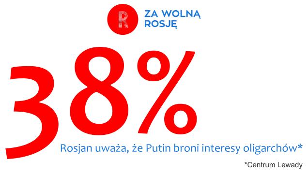 Prawie 40% Rosjan uważa, że Putin broni interesy oligarchów