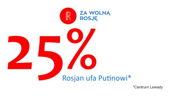 Centrum Lewady ogłosił spadek oceny Putina do 25%